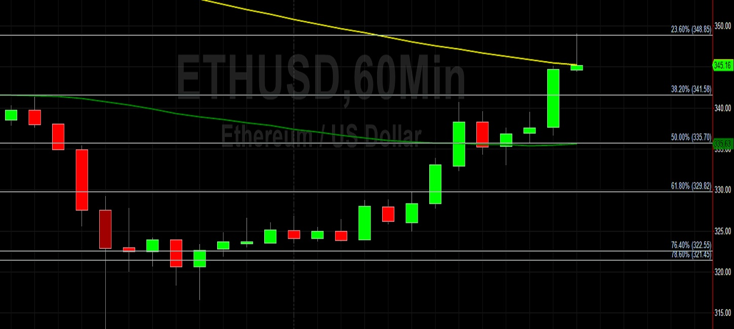ETH/USD Glides Higher from a Big Historical Level: Sally Ho's Technical Analysis 24 September 2020 ETH
