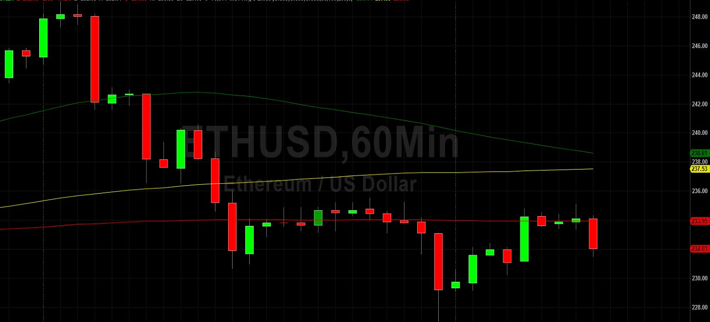 ETH/USD Recently Seen Around 227.05: Sally Ho's Technical Analysis 25 June 2020 ETH