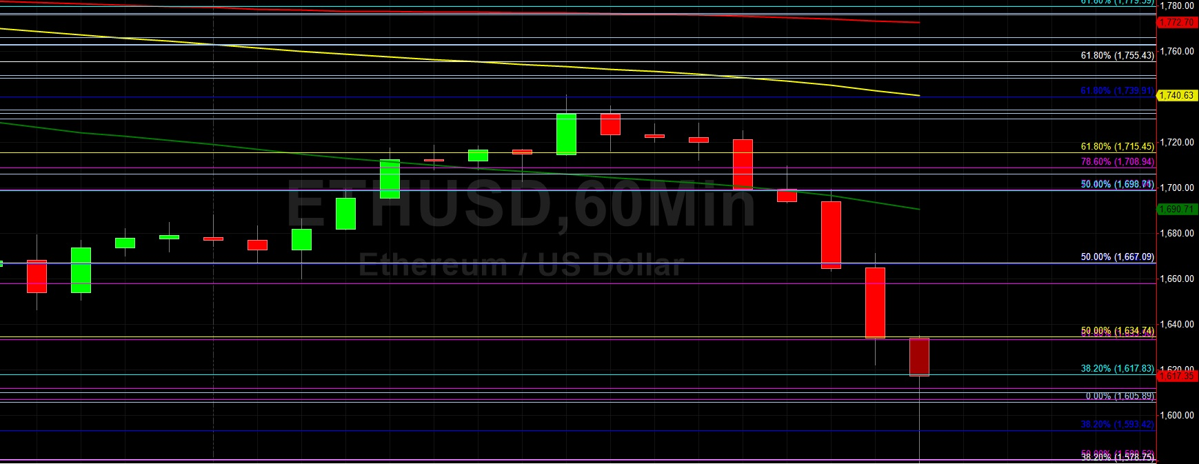 ETH/USD Declines 10% and Tests 1578 Support:  Sally Ho's Technical Analysis 25 March 2021 ETH