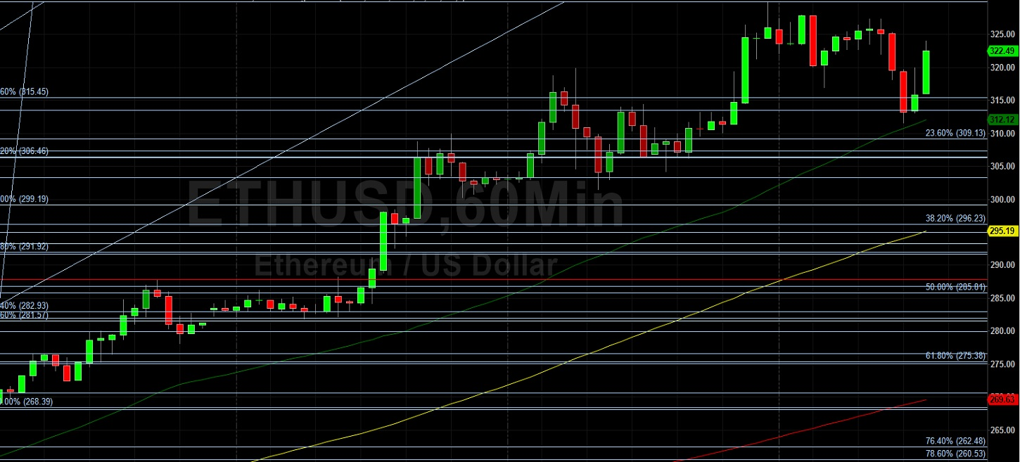 ETH/USD Rockets to 13-Month High: Sally Ho's Technical Analysis 27 July 2020 ETH