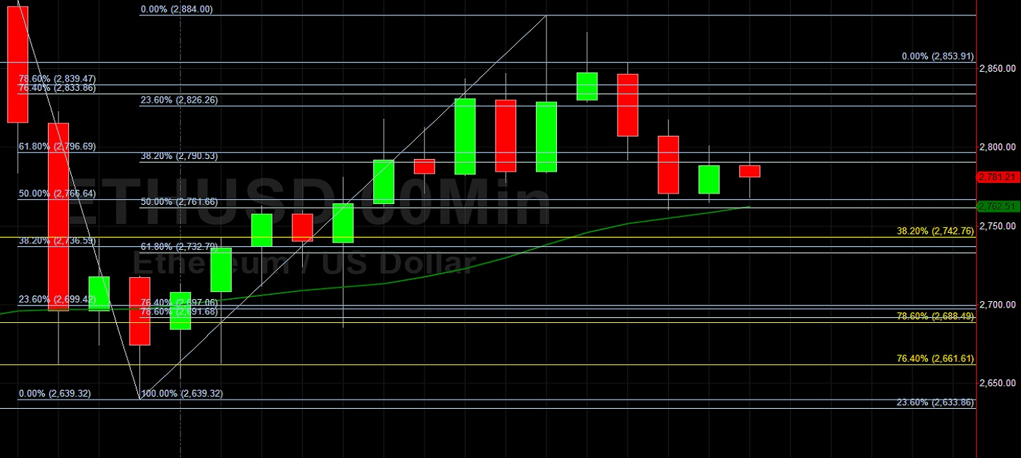 ETH/USD Supported by Technical Bids at 2766:  Sally Ho's Technical Analysis 28 May 2021 ETH