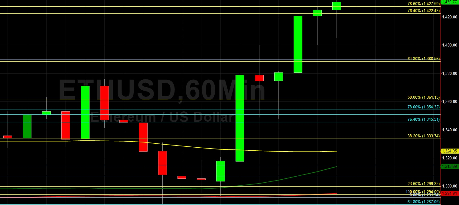 ETH/USD Bulls Stampede from 1287.05 Technical Support:  Sally Ho's Technical Analysis 29 January 2021 ETH