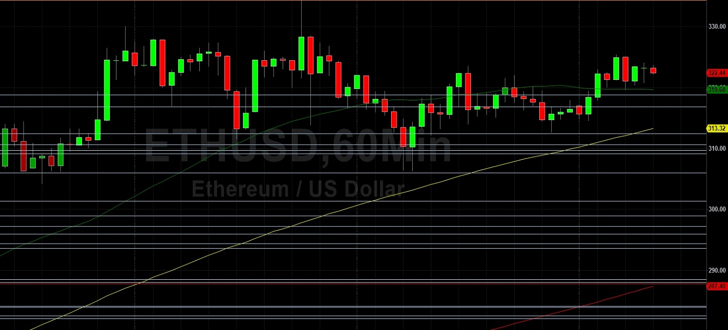 ETH/USD Again Tests Technical Support at 312.46 - Is 336.10 Next? Sally Ho's Technical Analysis 29 July 2020 ETH