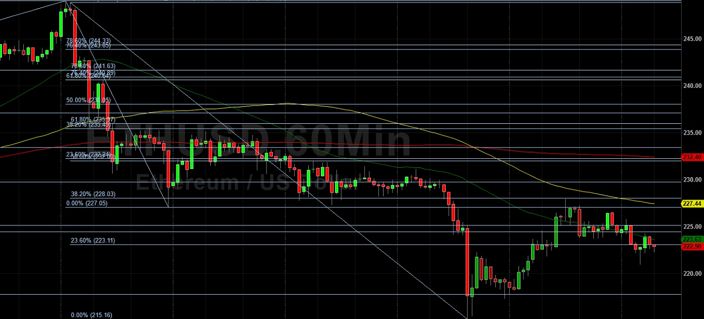 ETH/USD Remains Pressured from 228 Peak: Sally Ho's Technical Analysis 29 June 2020 ETH