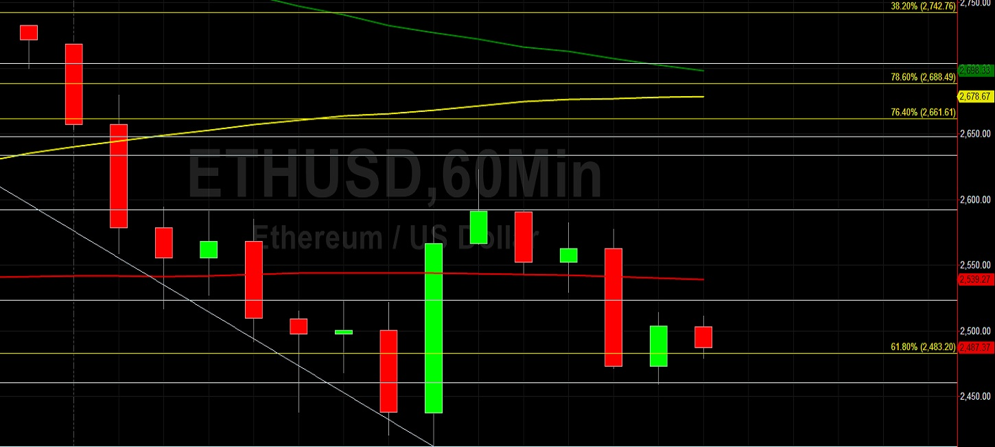 ETH/USD Extends Recent Recovery to 2639:  Sally Ho's Technical Analysis 1 June 2021 ETH