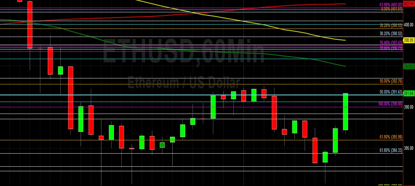 ETH/USD Reverses Course After 380.75 Support:  Sally Ho's Technical Analysis 29 October 2020 ETH