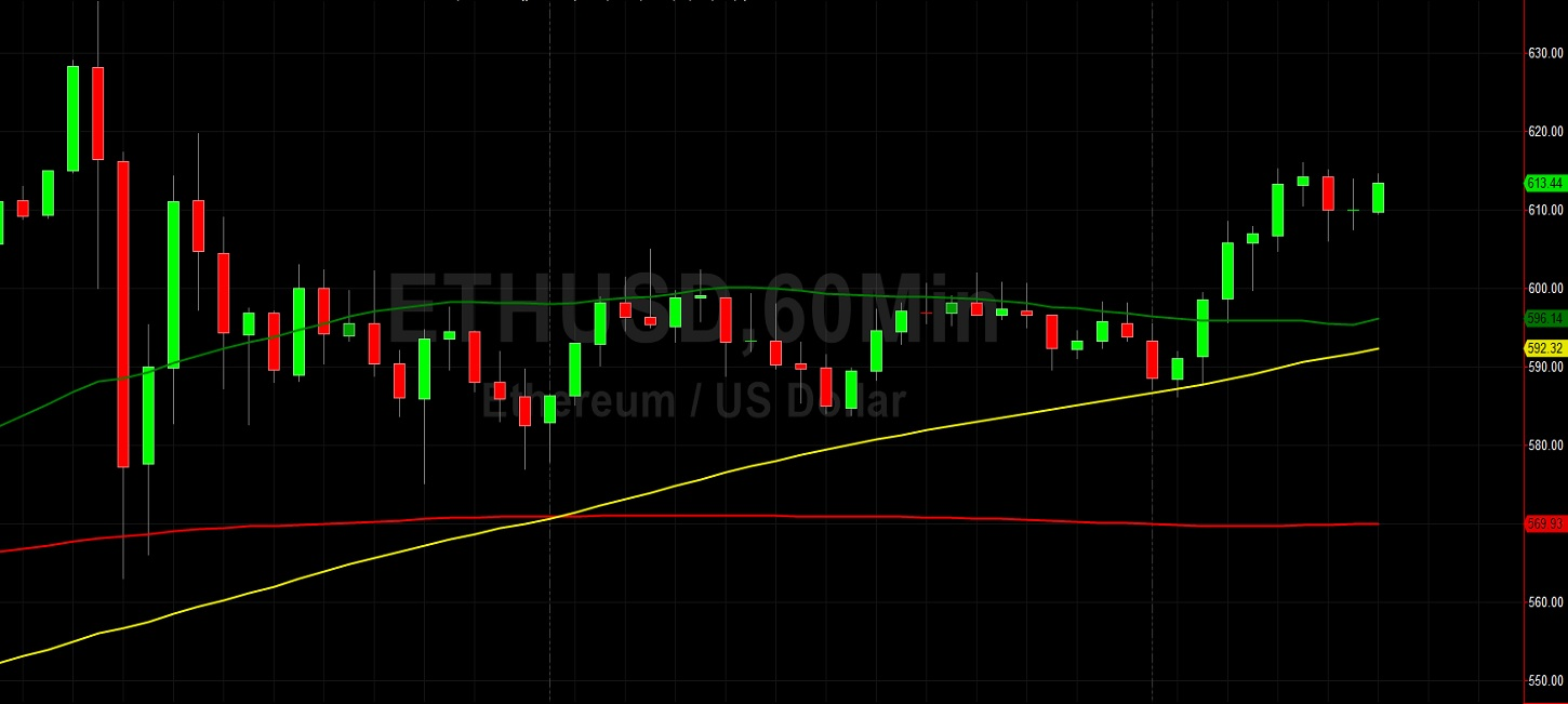 ETH/USD Holding 583.59 After Rebound Higher:  Sally Ho's Technical Analysis 3 December 2020 ETH