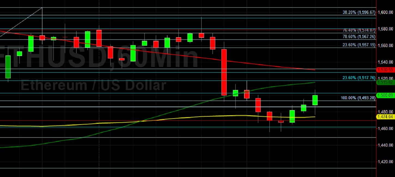ETH/USD Back Above 1500:  Sally Ho's Technical Analysis 3 March 2021 ETH