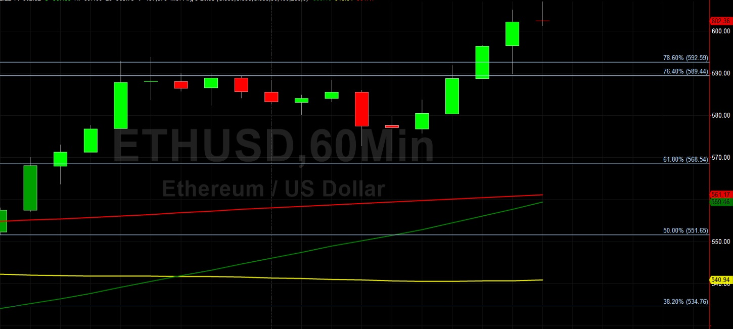 ETH/USD Back Above 600 After Orbiting 551.65:  Sally Ho's Technical Analysis 30 November 2020 ETH