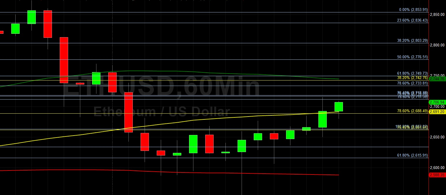ETH/USD Battles Back After Decline to 2554:  Sally Ho's Technical Analysis 5 June 2021 ETH