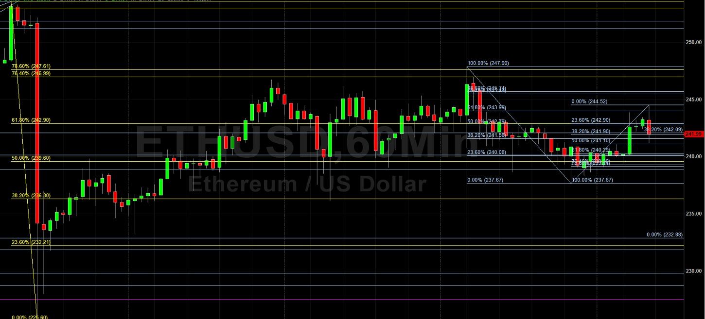 ETH/USD Makes Some Headway Above 243.99: Sally Ho's Technical Analysis 6 June 2020 ETH