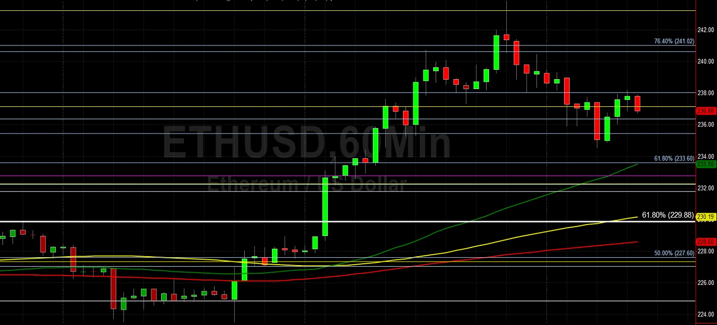 ETH/USD Considering Another Run at 250.00:  Sally Ho's Technical Analysis 7 July 2020 ETH