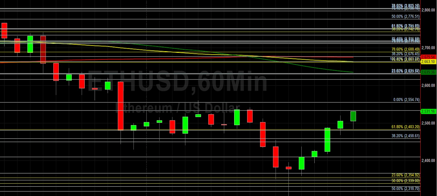 ETH/USD Finds Technical Support Around 2318:  Sally Ho's Technical Analysis 9 June 2021 ETH