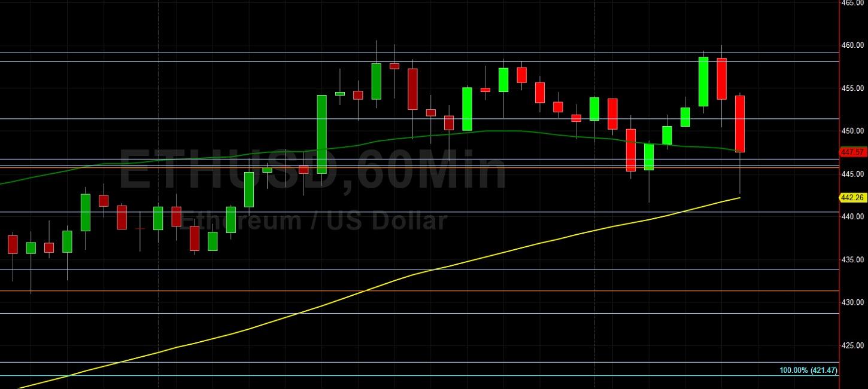 ETH/USD Technically-Driven Trading Dominating: Sally Ho's Technical Analysis 9 November 2020 ETH