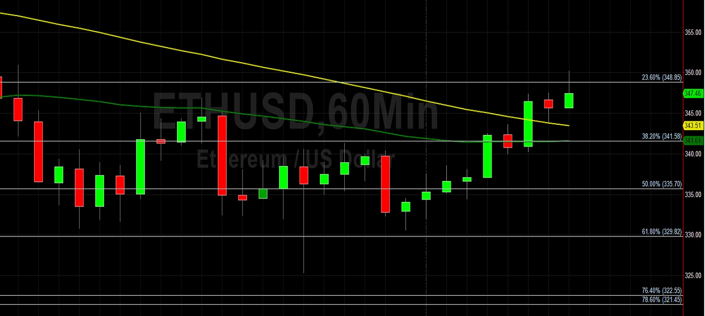ETH/USD Tests 350 on Upside Move: Sally Ho's Technical Analysis 9 September 2020 ETH
