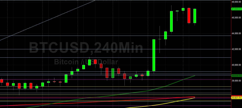 BTC/USD Peaks At 48200:  Sally Ho's Technical Analysis 9 February 2021 BTC