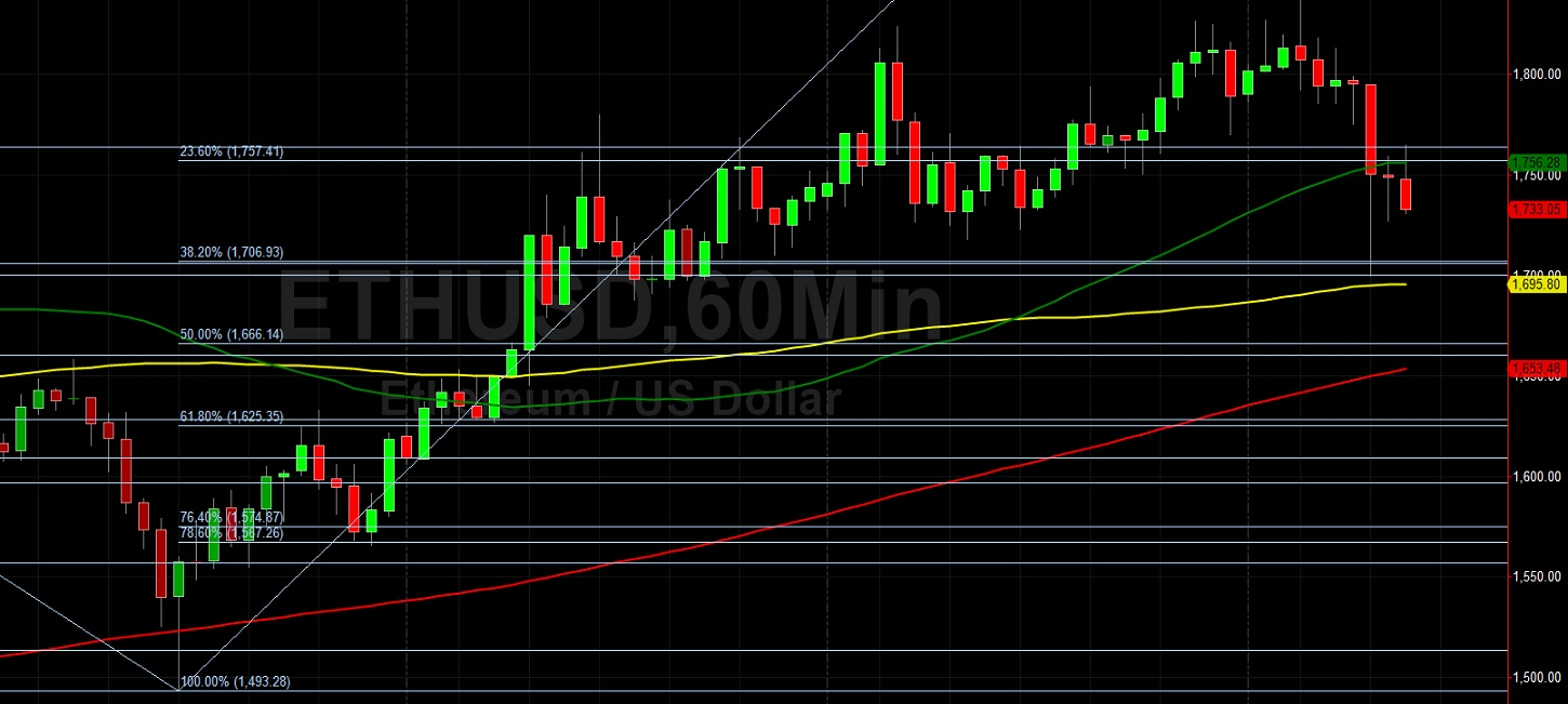 ETH/USD Lower After New Multi-Year High of 1839:  Sally Ho's Technical Analysis 10 February 2021 ETH