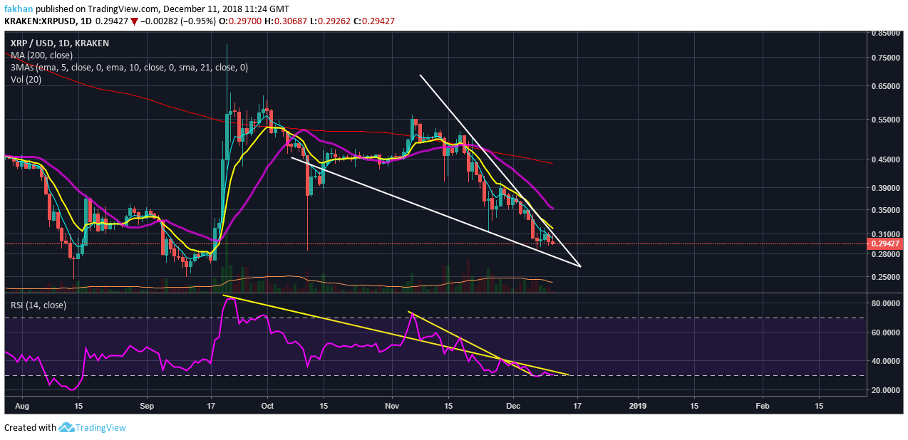 Ripple (XRP) Due For Further Downside Before Swift Recovery By Year End