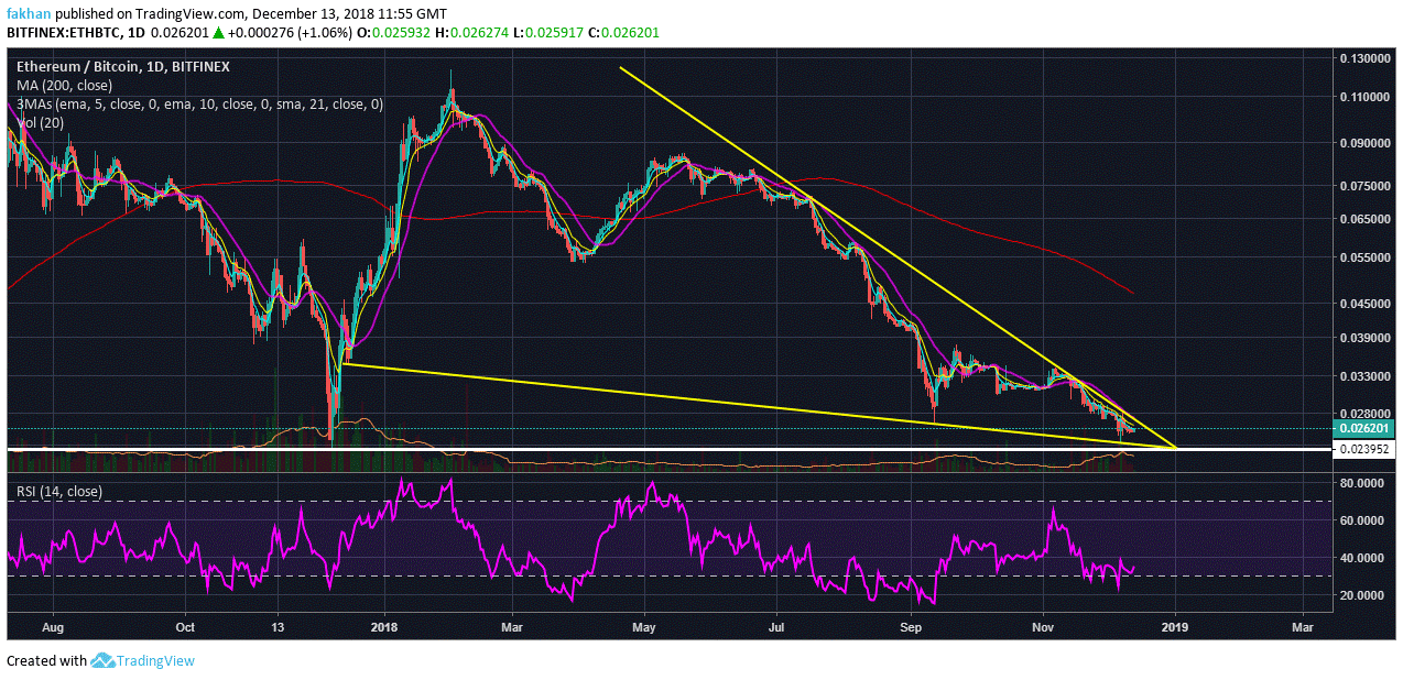 Ethereum (ETH) Fails To Climb Past 5 Day EMA, Retest Of Yearly Low Expected