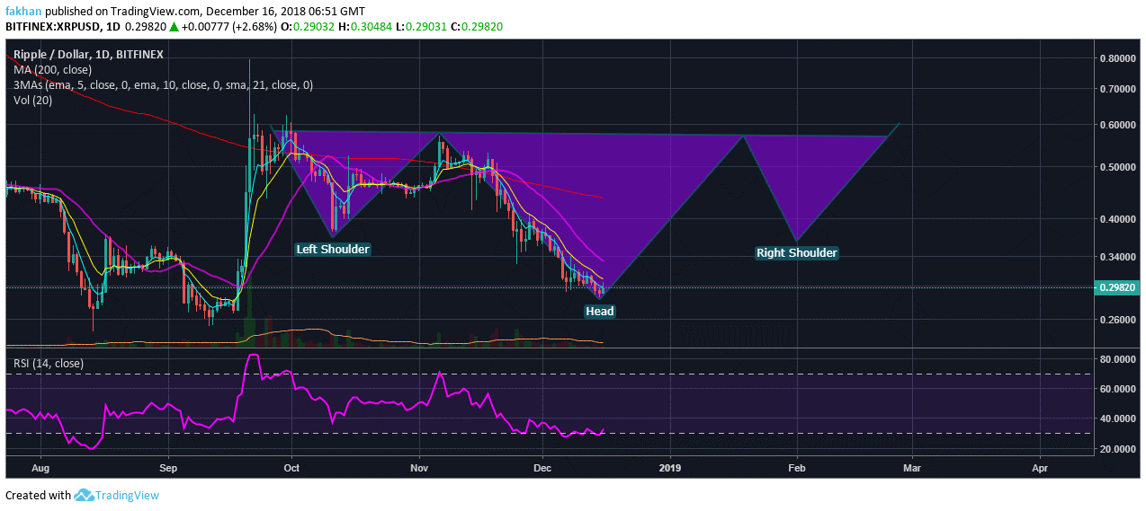 Ripple (XRP) All Set For A Major Breakout In The Weeks Ahead