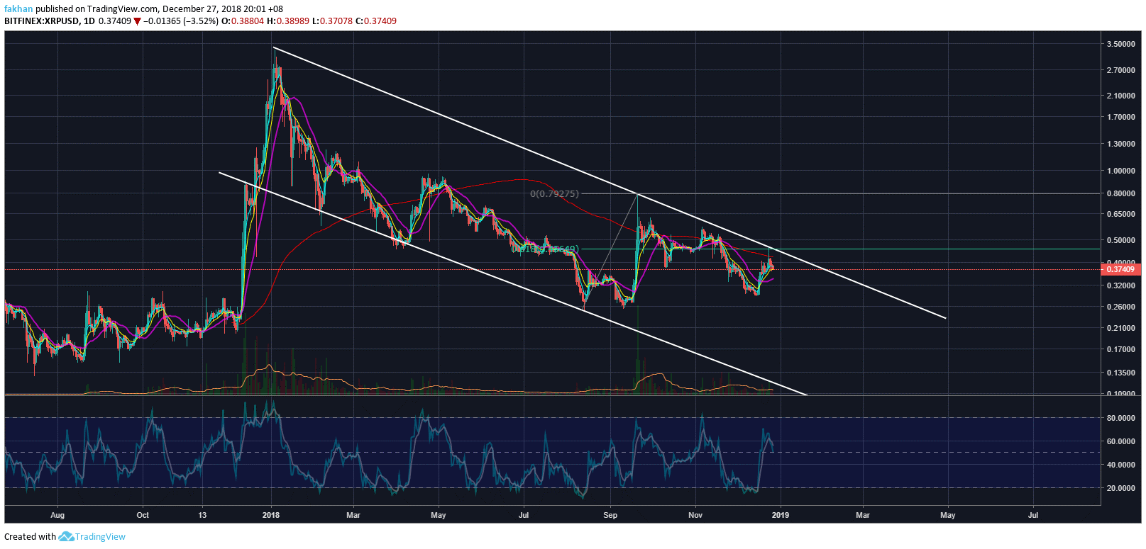 Ripple (XRP): When Is The Right Time To Start Buying?