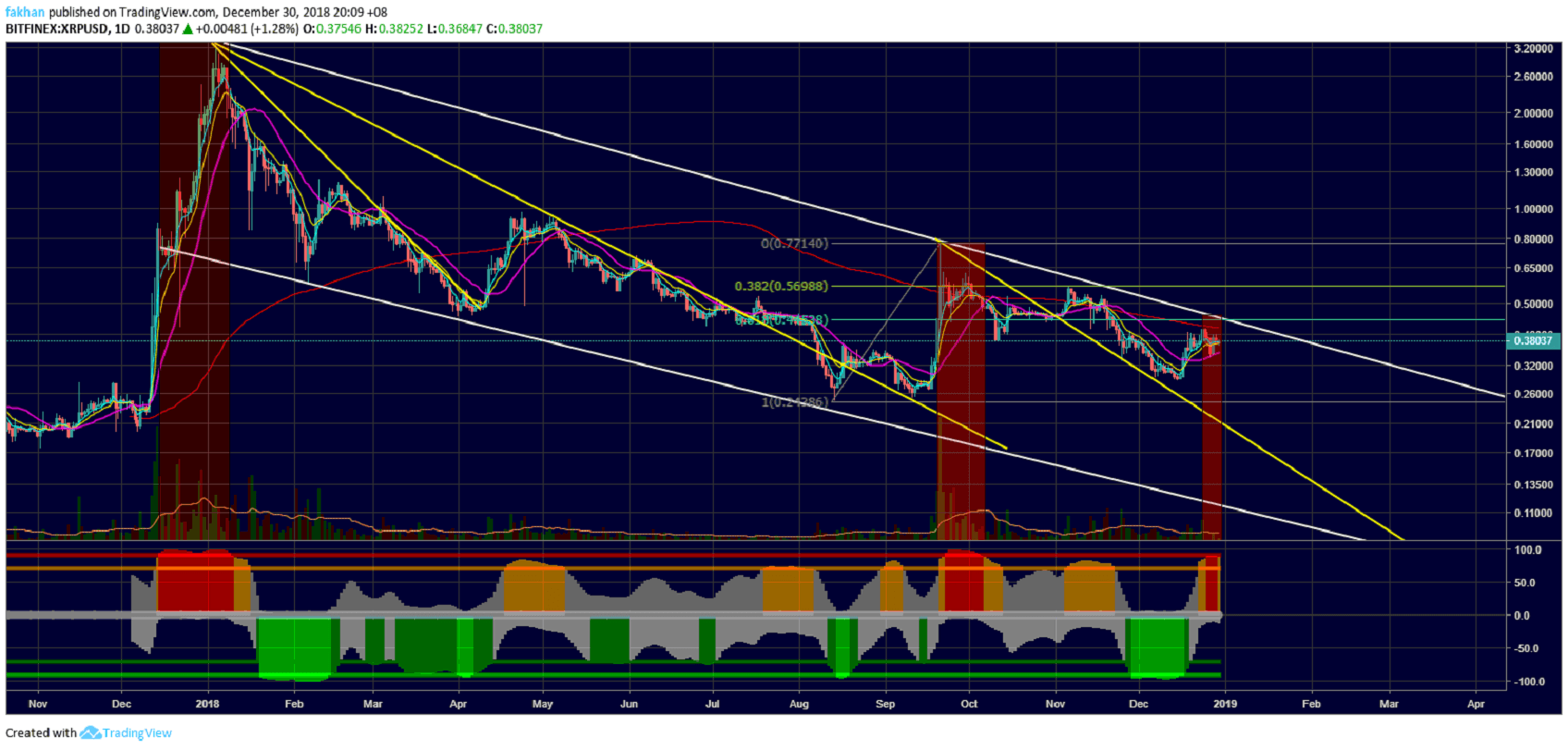 Ripple (XRP) Has Topped Out Again, Retest Of Yearly Low Expected