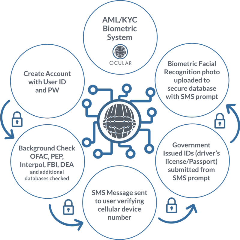 Introducing Ocular - The AML/KYC Biometric Solution