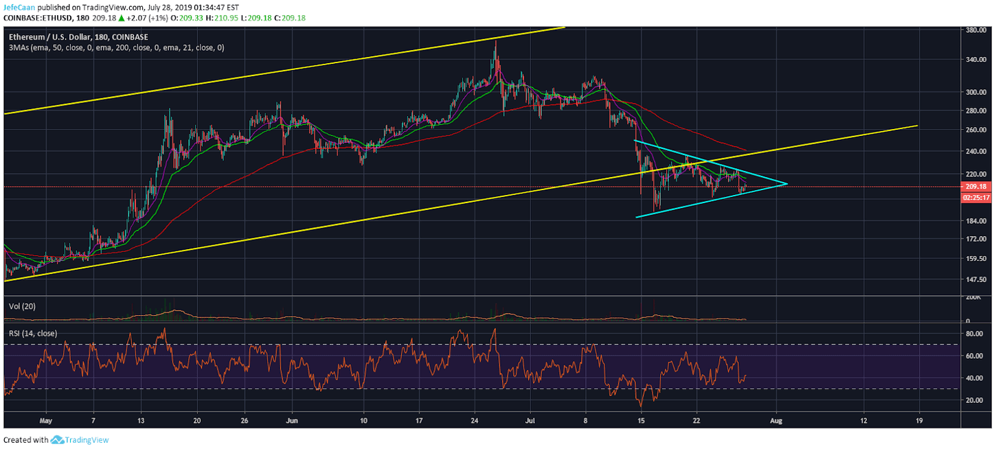 Ethereum (ETH) Close To A Major Breakout As Price Holds Ground Above $200