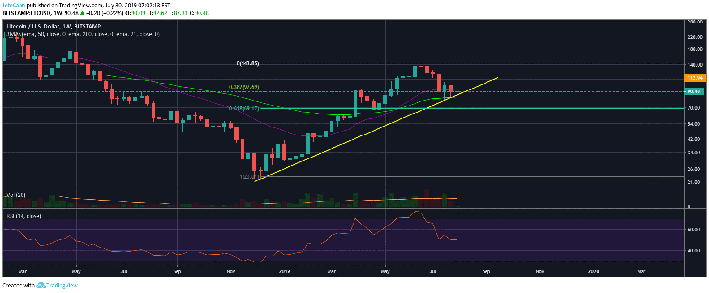 Can Litecoin (LTC) Rally Again On Halving Hype?