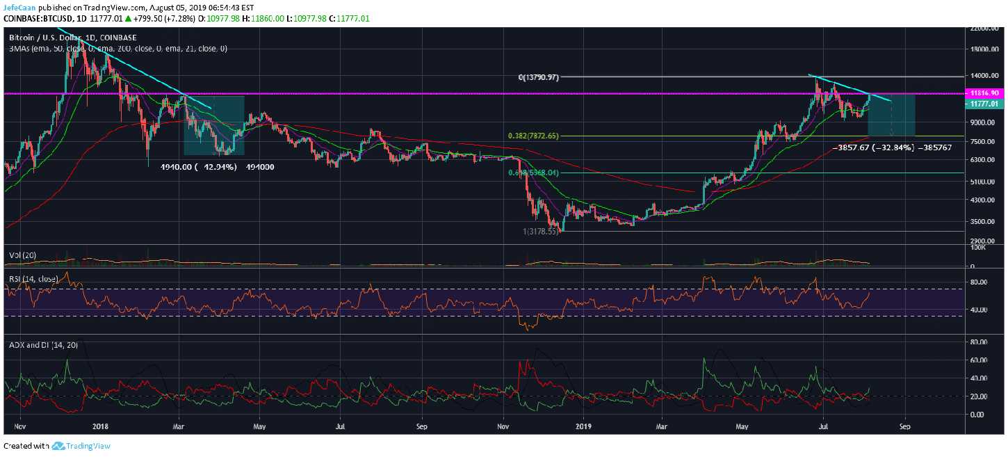 Bitcoin (BTC) Finally Tops Out, Likely To Begin Its Next Downtrend From Here