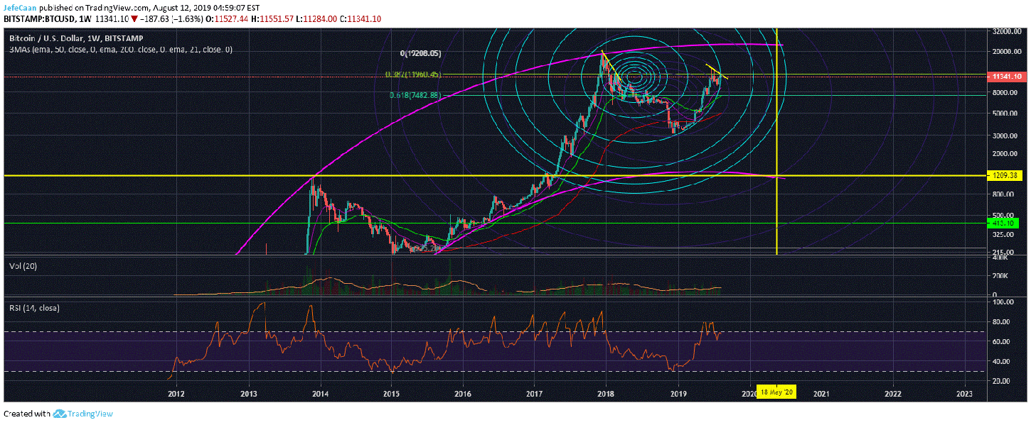 Bitcoin (BTC) Still On Track To Bottom Between $1,200-$1,800 By June 2020