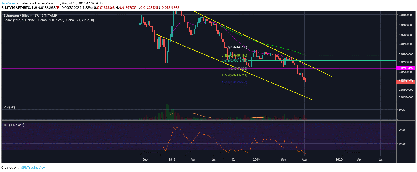 Ethereum (ETH) Holds Key Support But Bearish Setup Remains Intact