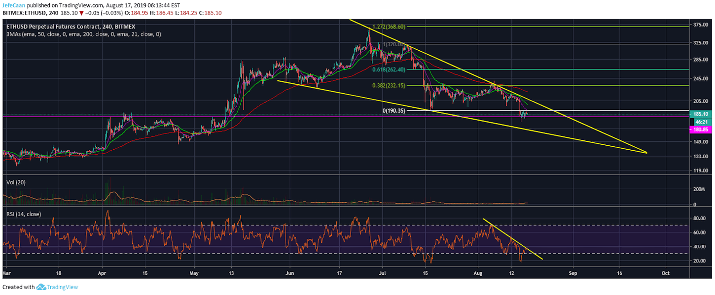 Ethereum (ETH) Likely To Plunge Below $180 To Complete Correction