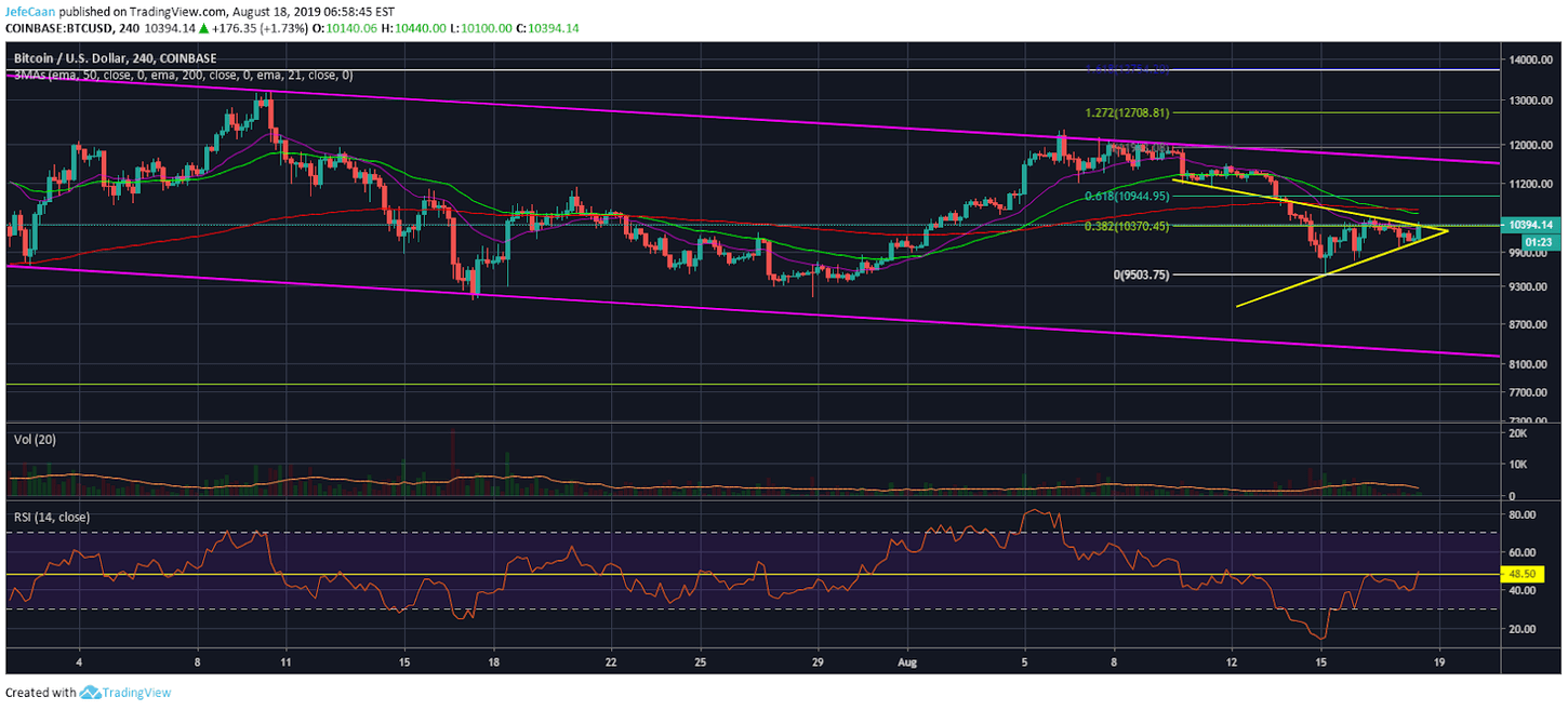 Bitcoin (BTC)'s Rally Towards $11,000 Loses Steam, Downtrend Remains Intact