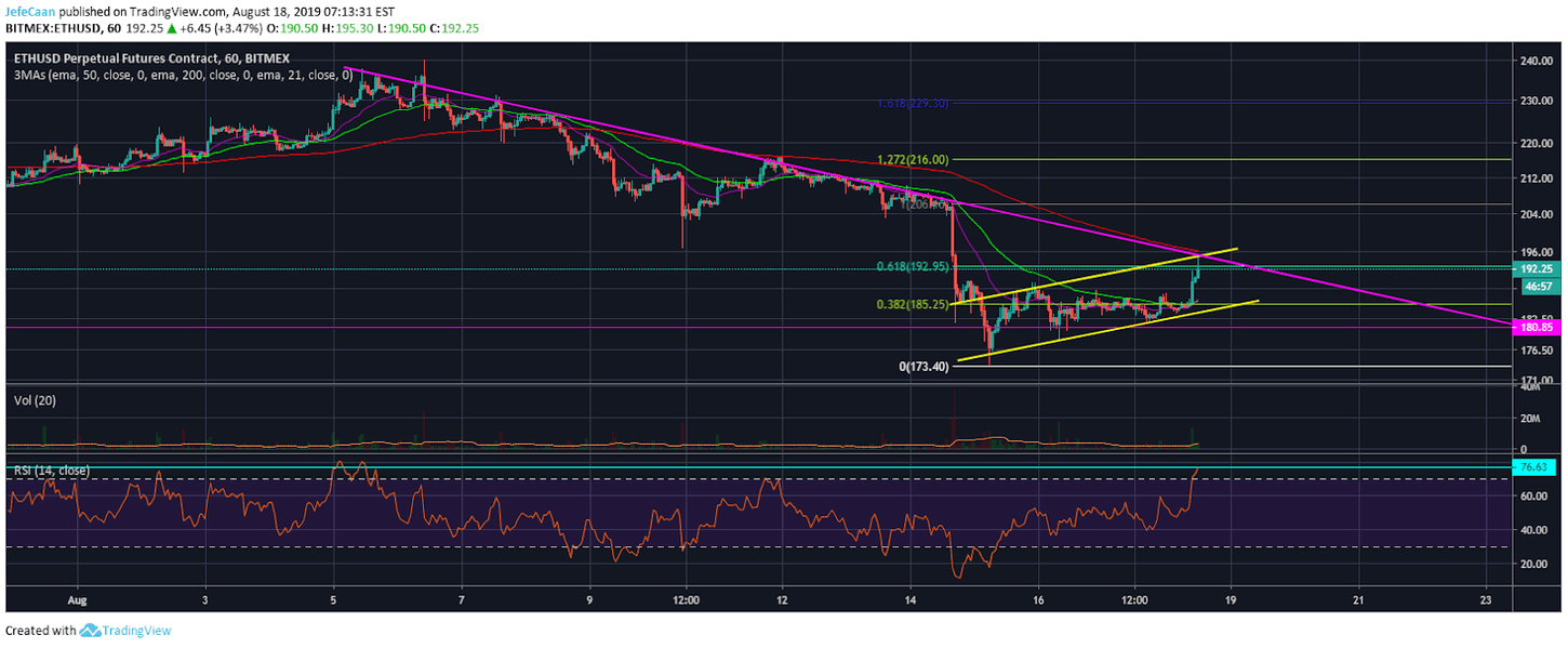 Ethereum (ETH) Bulls Are Fighting A Lost Battle Hoping For Altcoin Season