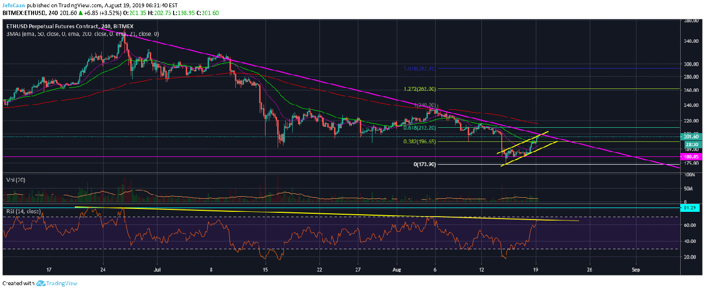 Ethereum (ETH) Is On The Verge Of A Game Changing Crash