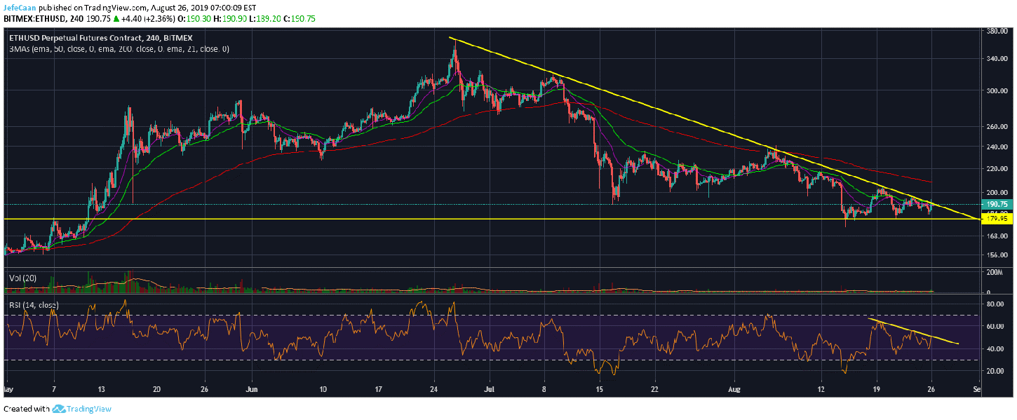 Ethereum (ETH) In A Parlous Position Amid Waning Altcoin Confidence