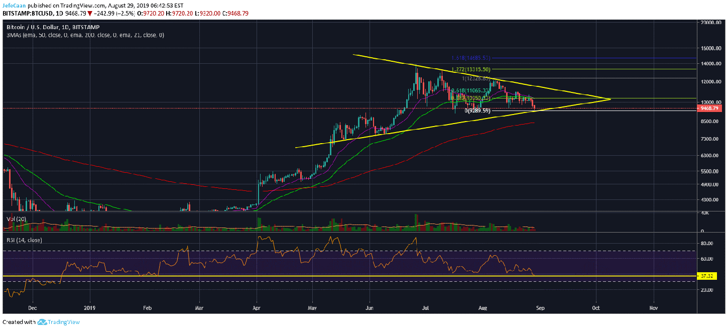 Bitcoin (BTC) Could Still Rally Past $11,000 Even Under The Bearish Case