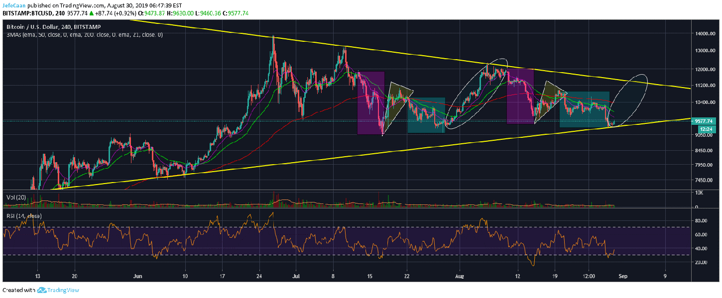 Why Bitcoin (BTC) May Not Fall Below $9,000 Before Rallying Much Higher