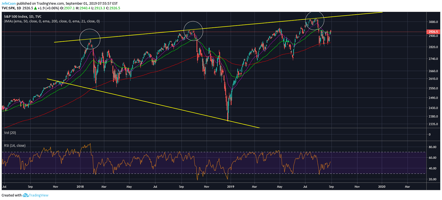 S&P 500 (SPX) Near Term Outlook Points To Further Upside In Bitcoin (BTC)