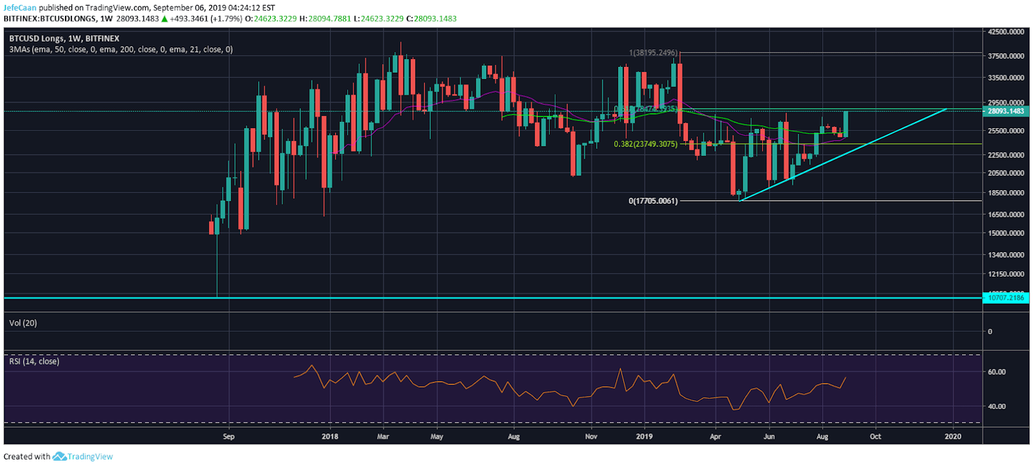 Why Bitcoin (BTC) Is Primed For A Sharp Decline From Current Levels