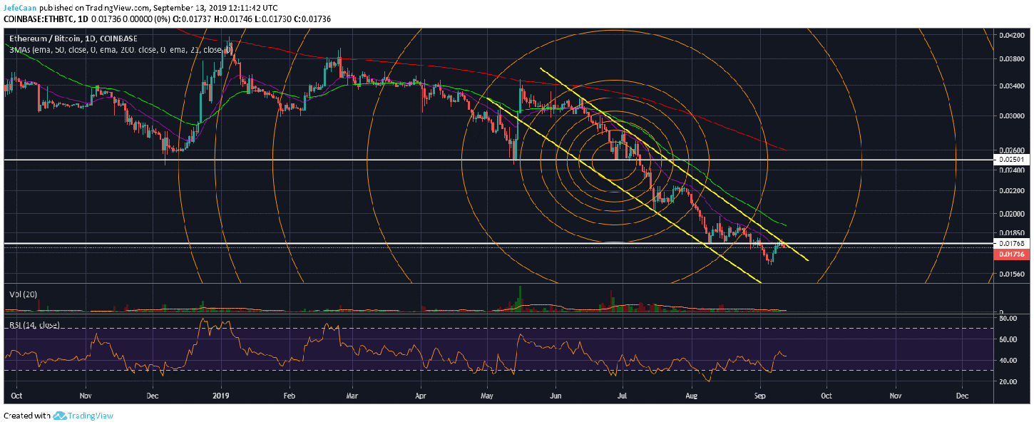Ethereum (ETH) Eyes Significant Further Downside Against Bitcoin (BTC)
