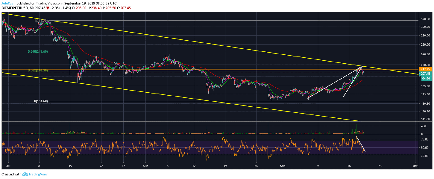 Ethereum (ETH) Breaks Below Rising Wedge Signaling Further Downside