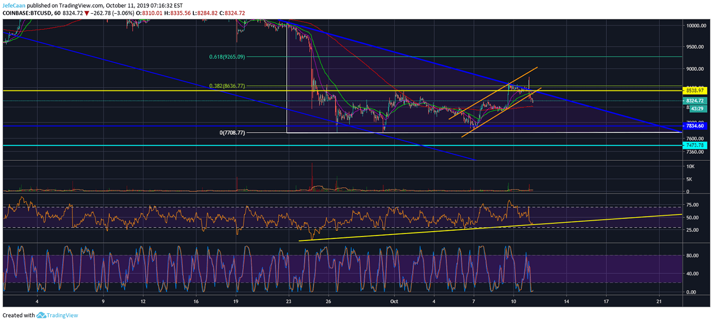Bitcoin (BTC) Breaks Ascending Channel But It May Take A While To Decline