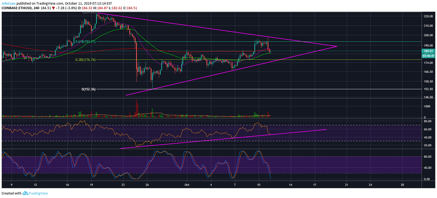 Ethereum (ETH) May See Further Upside Before The Most Anticipated Downtrend
