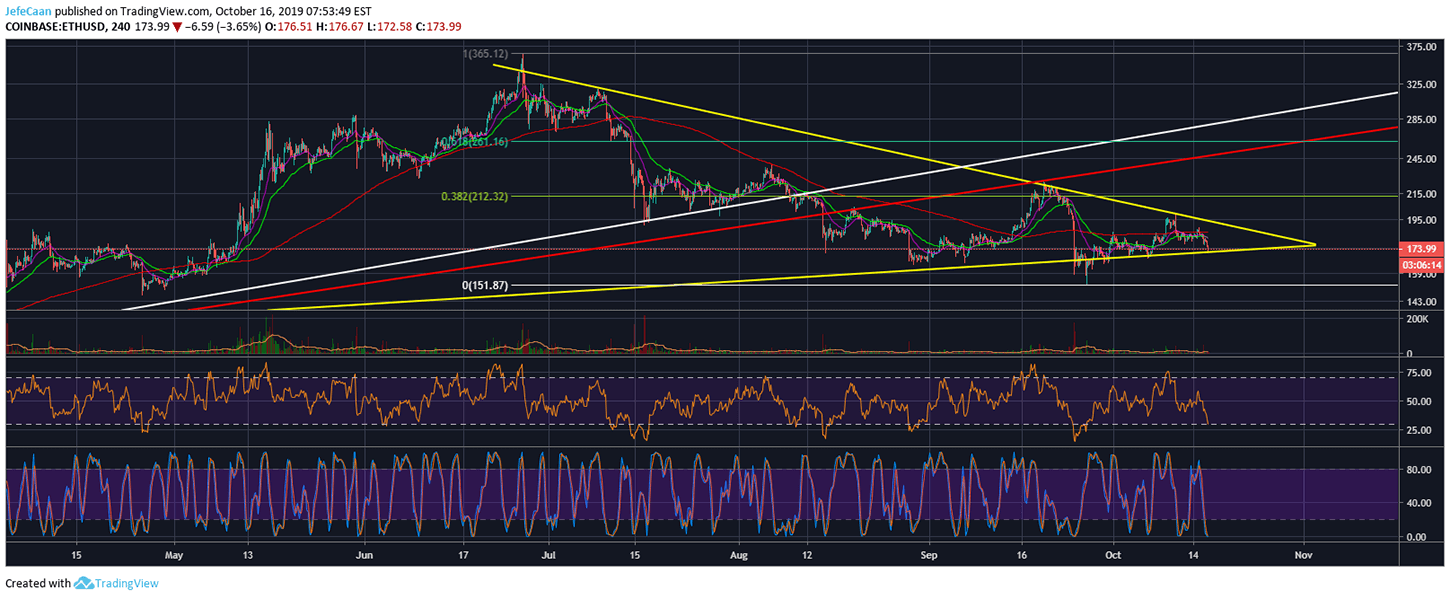 Ethereum (ETH) Likely To Test 61.8% Fib Retracement Level If It Breaks Resistance