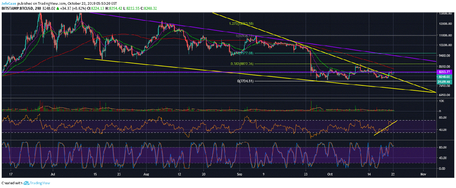 Bitcoin (BTC) Could Be On The Verge Of A Big Move Past $8,300