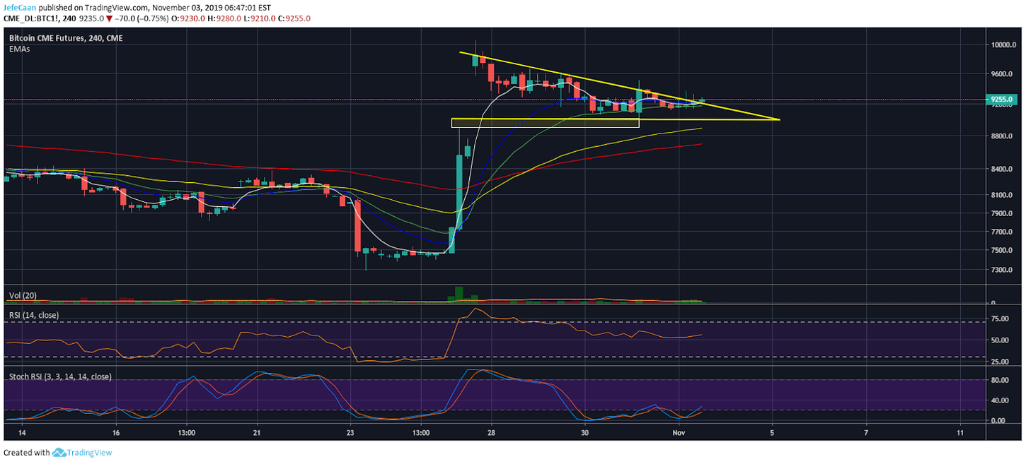 Bitcoin CME Futures Gap Or Yet Another Bear Trap?