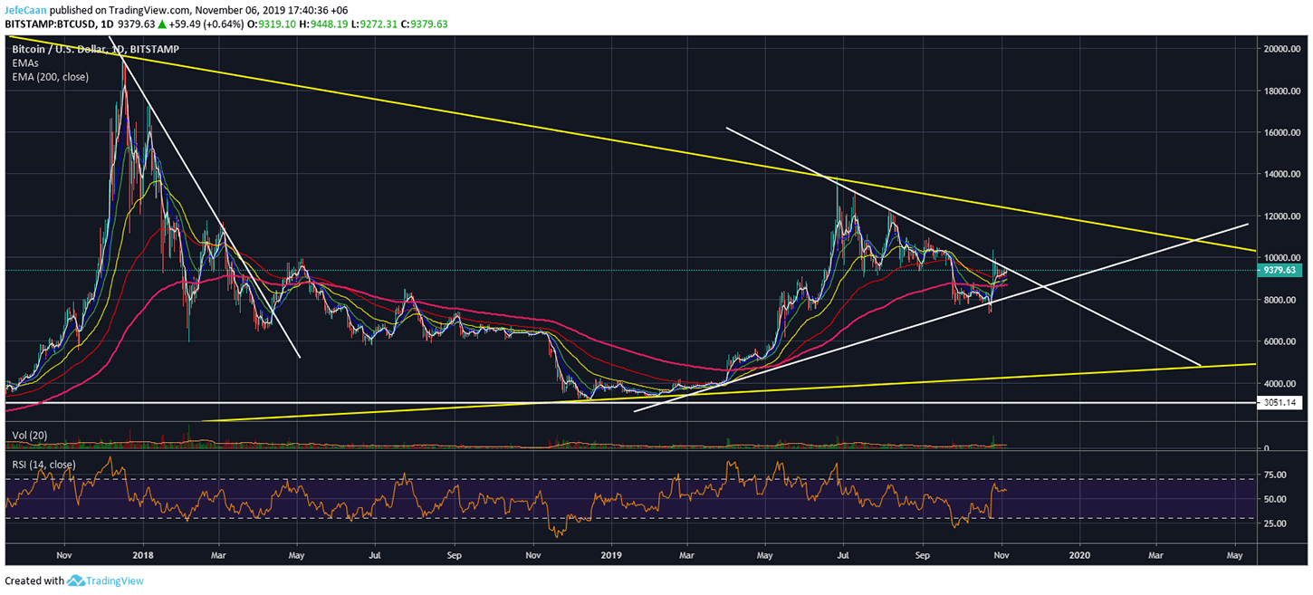 What It Means To Be Bullish On Bitcoin (BTC) At This Point