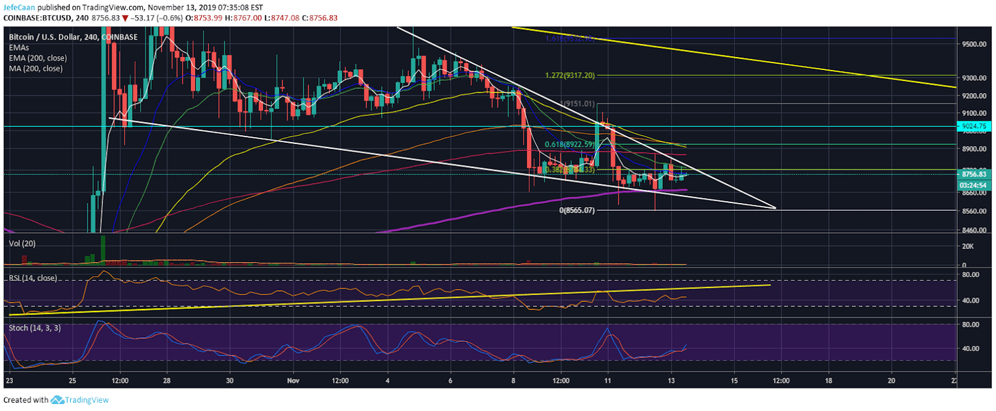 Bitcoin (BTC) Could Still Inflict More Pain On The Bears Before It Declines